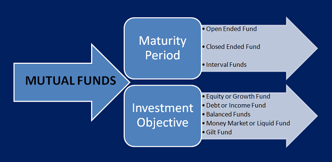 Types or Classification of Mutual Fund