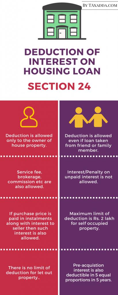 interest on housing loan