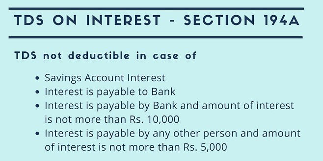 Section 194a Tds On Interest The Complete Guide Taxadda