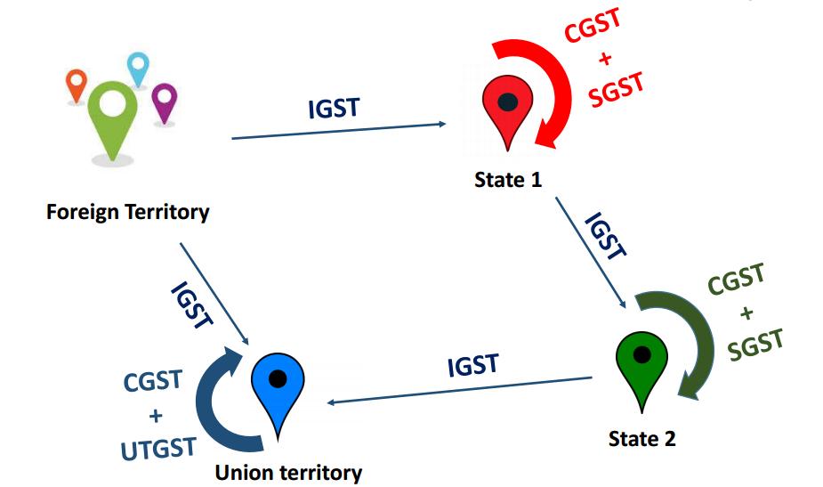 details using gst number